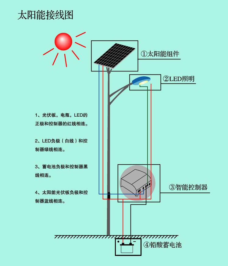 太陽能路燈-太陽能照明原理